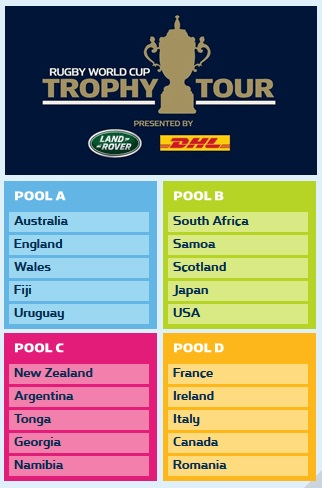 The 2015 Rugby World Cup Pool